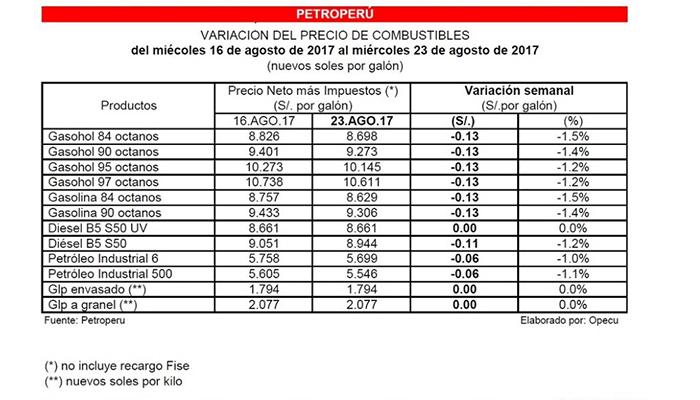 Variación de precio de combustible, Petroperú