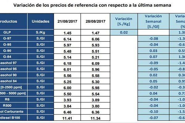 Variación de precios de combustible, Osinergmin