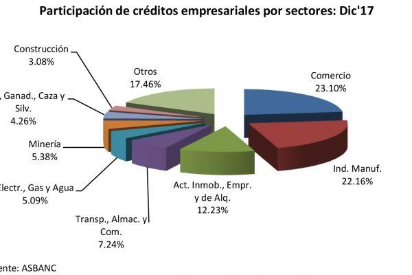 Participación de créditos empresariales 2017