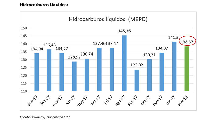 Producción de empresas en hidrocarburos