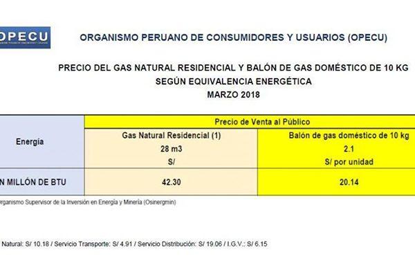 Precios de gas natural y balón de gas