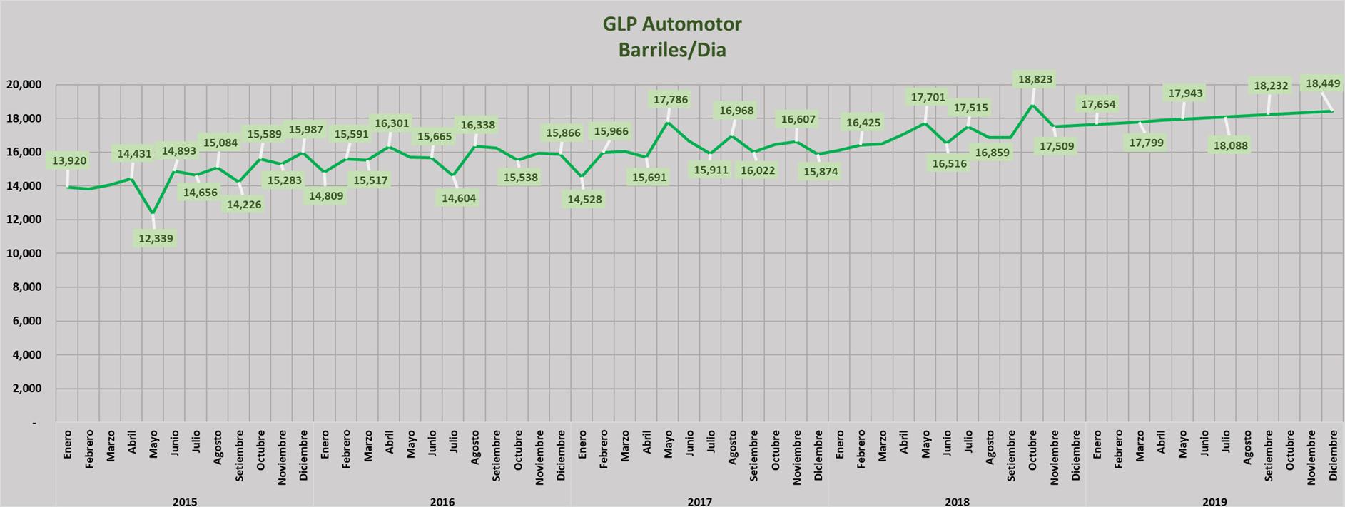 GLP automotor