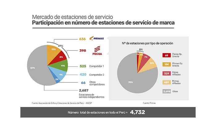 Participación-en-números-de-estaciones-de-servicio-de-marca