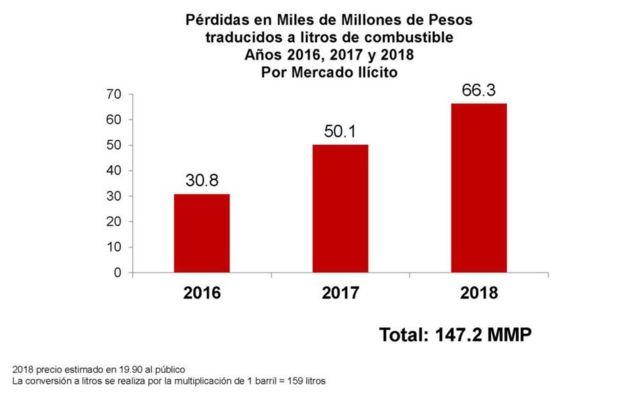 Robo de combustible en Pemex