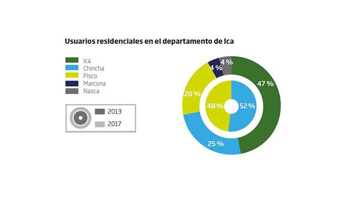 Usuarios residenciales de gas natural en Ica