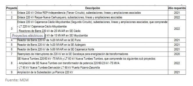 Nuevos proyectos eléctricos en el Perú