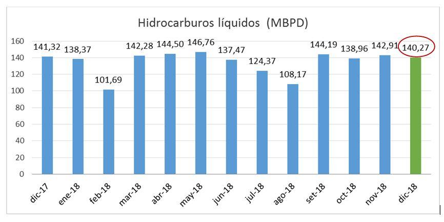 Producción de hidrocarburos líquidos