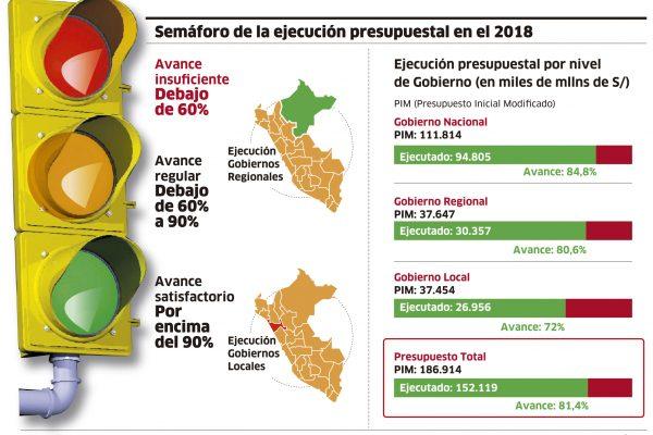Semáforo de la ejecución presupuestal en 2018